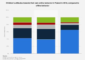 Children's online attitudes in Poland 2018