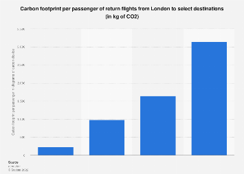 Carbon footprint per passenger of return flights from London, by destination