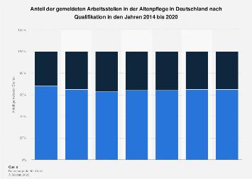 Anteil der Arbeitsstellen in der Altenpflege nach Qualifikation bis 2018
