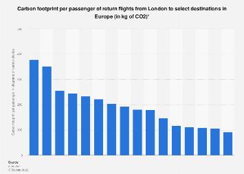 Carbon footprint per passenger of return flights from London to European destinations