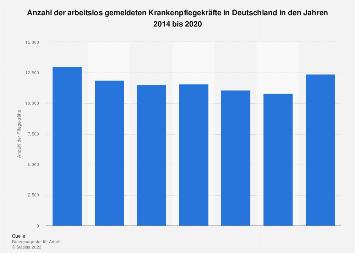 Anzahl arbeitsloser Krankenpflegekräfte in Deutschland bis 2018
