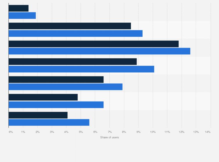 United Kingdom Facebook Users By Age And Gender 2020 Statista Тут можна знайти нових знайомих і спілкуватися з ними, або ж підтримувати контакти і відносини зі своїми старими знайомими та друзями. facebook users by age and gender 2020