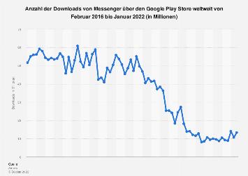 Downloads von Facebook Messenger über den Google Play Store weltweit bis 2019