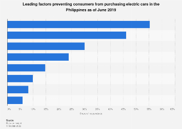 Factors preventing consumers purchase electric cars Philippines 2019