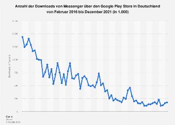 Downloads von Facebook Messenger über den Google Play Store in Deutschland bis 2019