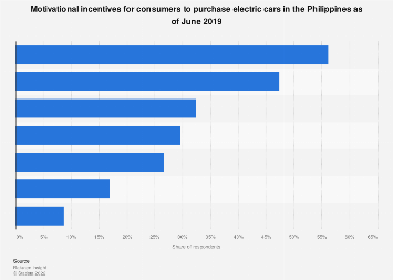 Incentives motivate consumers purchase electric cars Philippines 2019