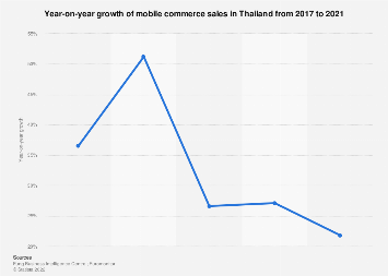 Growth of mobile commerce sales in Thailand 2017-2021