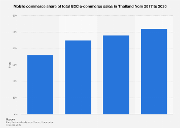 M-commerce share of total B2C e-commerce sales in Thailand 2017-2020