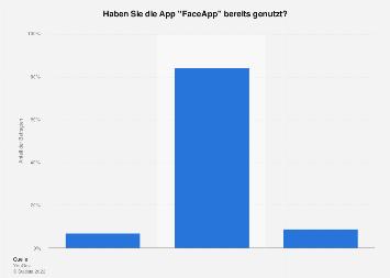 Umfrage zur Nutzung von FaceApp in Deutschland 2019
