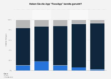 Umfrage zur Nutzung von FaceApp nach Altersgruppen in Deutschland 2019