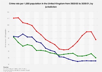 Crime rate in the United Kingdom 2002-2018