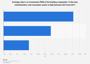 Italy: average return on investment (ROI) of arts & entertainment companies 2015-2017