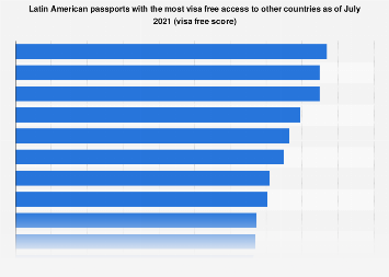 Latin America: passports with most visa free access 2019