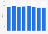 Duke Energy's employment figures 2014-2018