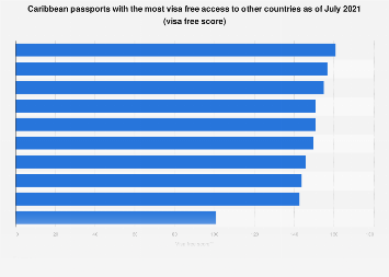 Caribbean: passports with most visa free access 2019