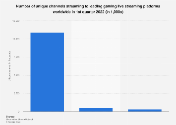 Number of channels on Streamlabs by platform 2019 | Statista