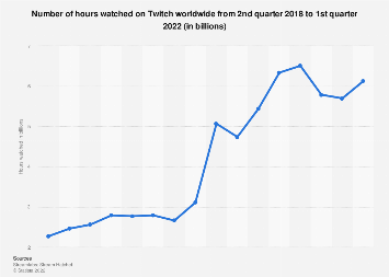Global hours watched on Twitch 2019