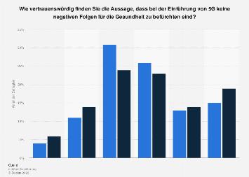 Befürchtung negativer Folgen für die Gesundheit durch 5G in der Deutschschweiz 2019