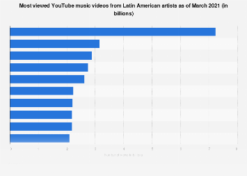 Most Viewed Latin Music Videos On Youtube 2020 Statista