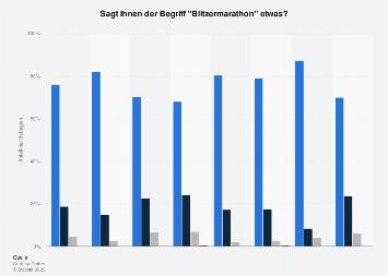 Umfrage zur Kenntnis über den Blitzermarathon in Deutschland in 2019