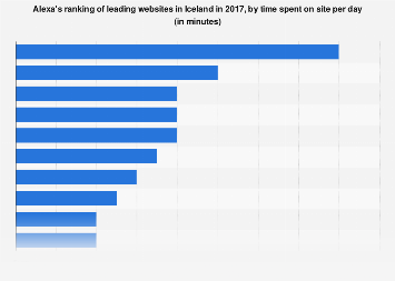 Alexa's ranking of leading websites in Iceland 2017, by time spent