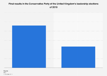 United Kingdom: final results in the Conservative leadership election 2019