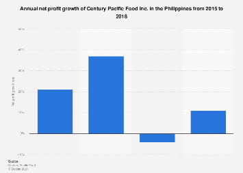 Net profit growth Century Pacific Food Inc. Philippines 2015-2018
