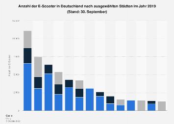 Anzahl der E-Scooter in ausgewählten deutschen Städten 2019