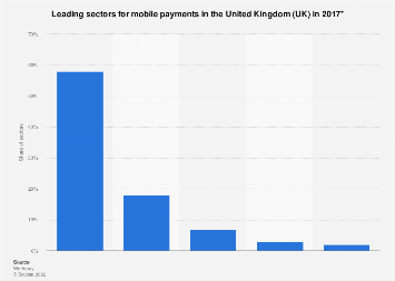 Mobile payments: leading sectors in the UK in 2017