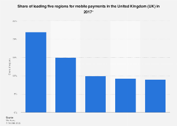 Mobile payments: leading five regions in the UK in 2017