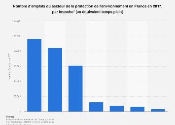 Emplois du secteur de la protection de l'environnement par branche en France 2017