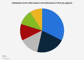 Distribution of the coffee market in the Netherlands 2018, by segment