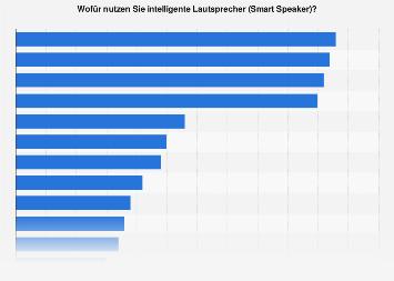 Umfrage in Deutschland zu den beliebtesten Funktionen von Smart Speakern 2019
