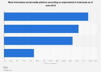 Most informative social media platform Indonesia 2019