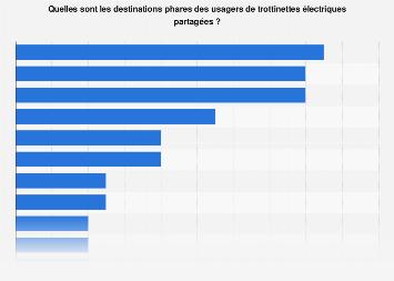 Part d'usagers français de trottinettes électriques selon le type de destination 2019