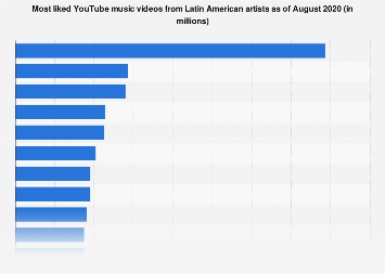 YouTube: most liked music videos from Latin artists 2019