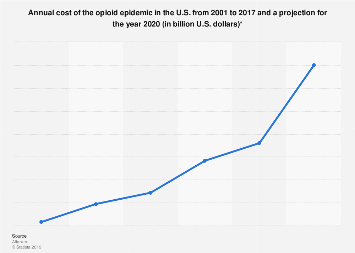 United States opioid epidemic annual cost from 2001 to 2020