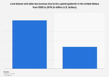 Lost tax revenue due to the opioid epidemic in the U.S. from 2000 to 2016