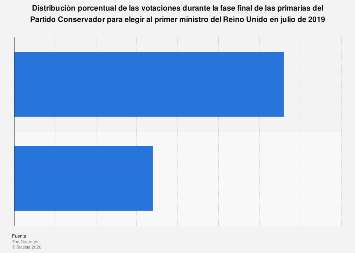Elecciones Reino Unido: distribución de los votos por candidato en la fase final 2019
