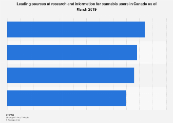 Sources of research and information for cannabis users in Canada 2019