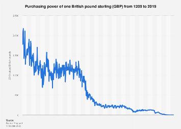 British Pound Sterling 1209 2019
