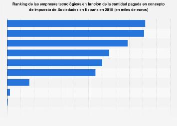 Impuestos pagados por los gigantes tecnológicos España 2018