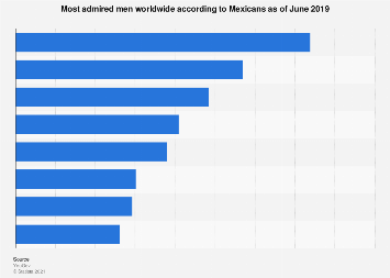Mexico: world's most admired men 2019