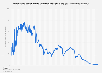 Value Of The Us Dollar 1635 2020 Statista