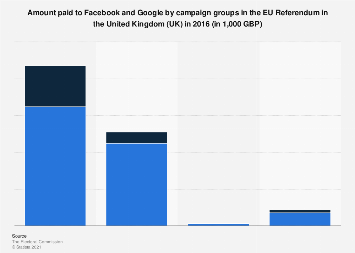 Campaign group spend on Facebook and Google in the EU Referendum in the UK in 2016