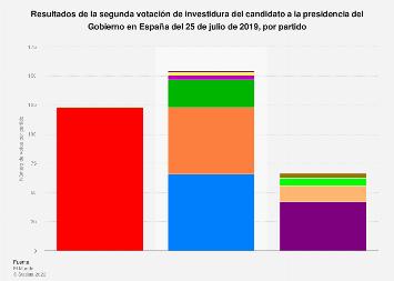 Resultados de la segunda sesión de investidura en el Congreso España 2019