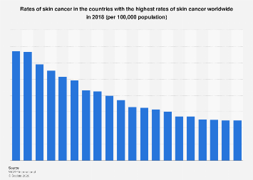 Highest Rates Of Skin Cancer In Countries Worldwide 2018 U S Statista