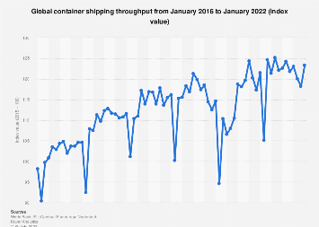 Global container shipping throughput 2016-2019
