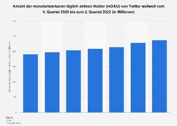 Monetarisierbare täglich aktive Nutzer (mDAU) von Twitter weltweit 2. Quartal 2019