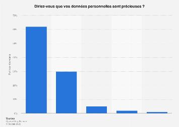 Opinion des Français quant à l'importance de leurs données personnelles 2019